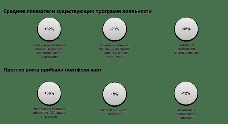 Показатели программы лояльности для банков